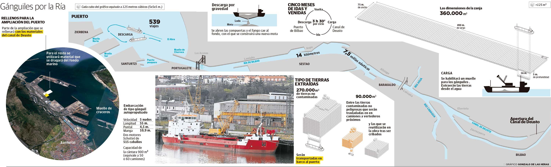 Rellenos para la ampliación del Puerto de Bilbao